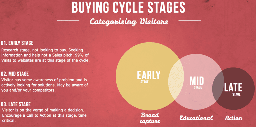 Email marketing advice - This shows three stages of the buying cycle with an explanation for each stage.